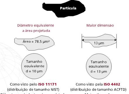 Diferença entre as Normas de Calibração ISO 4402 e ISO 11171 para Contagem de Partículas