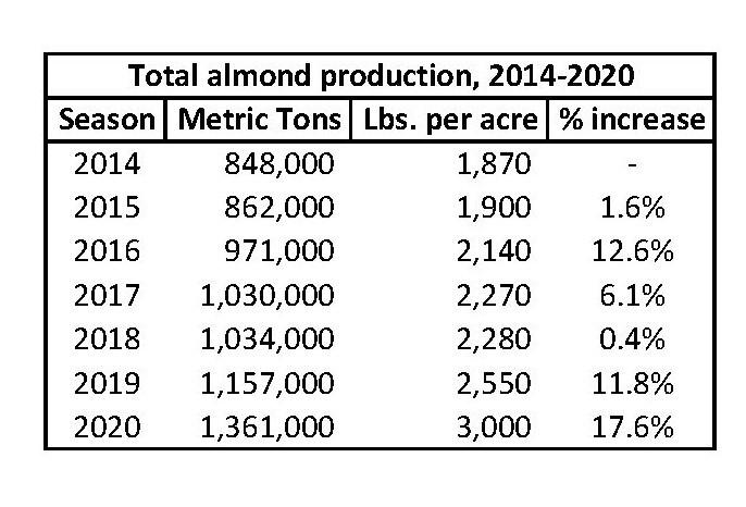 Almond production 2014-2020