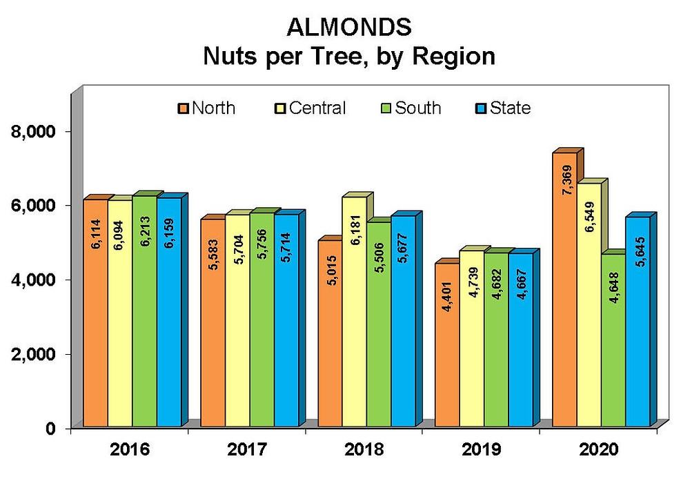 Almond nuts per tree 2016-2020