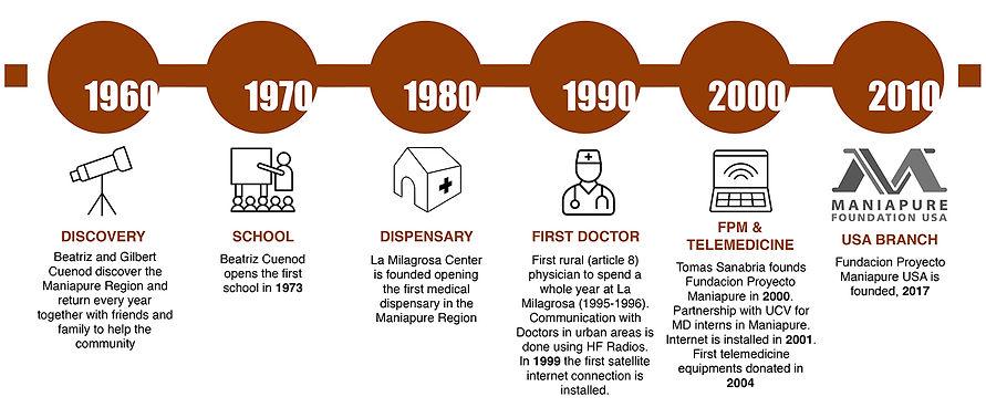 Timeline Maniapure.jpg