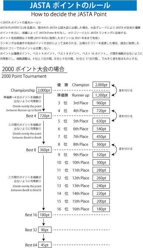 JASTA-POINTルール全日本大会.jpg