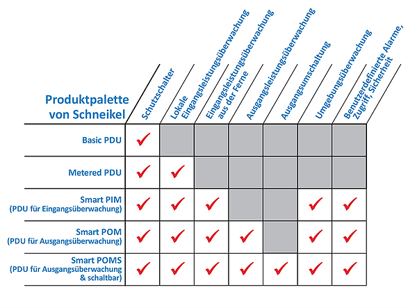 Stromverteilungslösungen von Schneikel gewährleisten, dass Rechenzentren und Facility-Manager