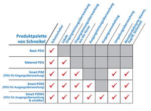 Schneikel PDUs Basic PDU, Metered PDU, Smart PIM, POM, POMS