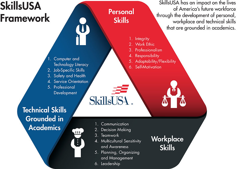 SkillsUSA-Framework.jpg