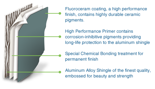 Aluminum Shingle High Performance Finish