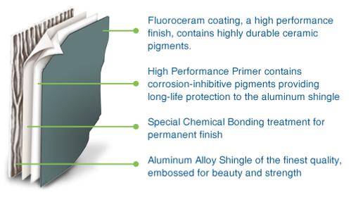 Aluminum Shingle High Performance Finish