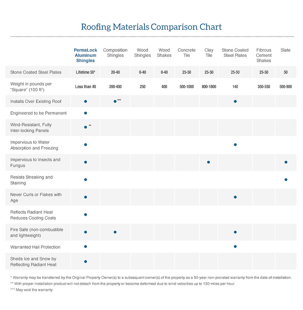 Roofing Materials Comparison Chart