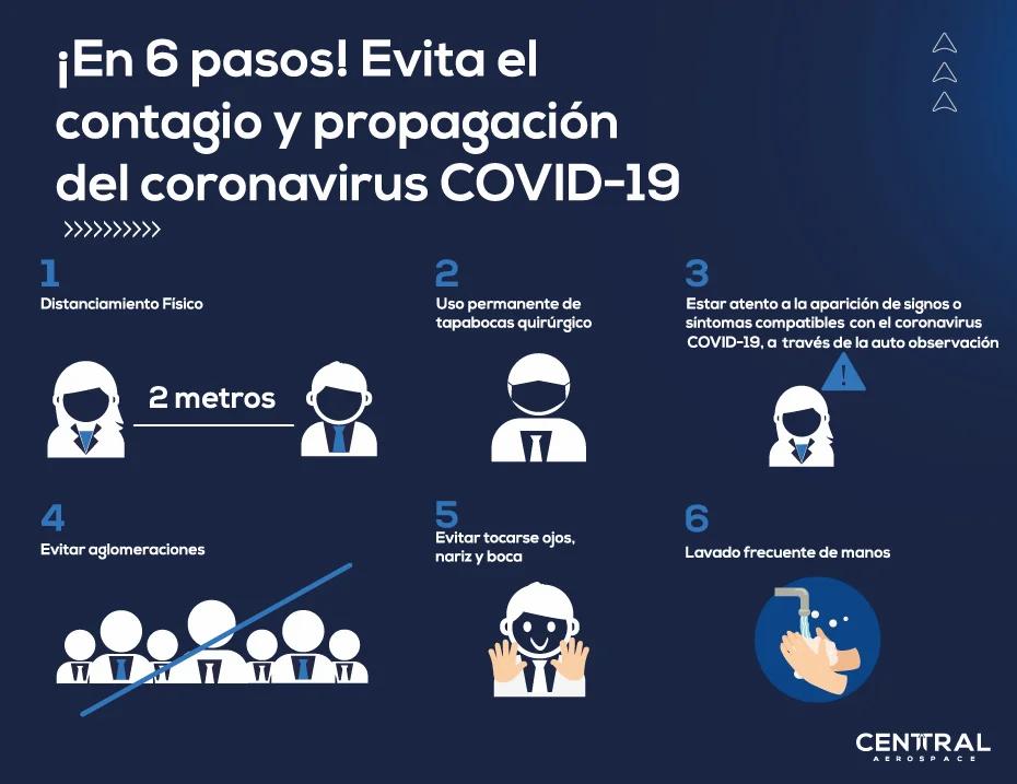 6 pasos para evitar el contagio de Covid-19 | Central Aerospace