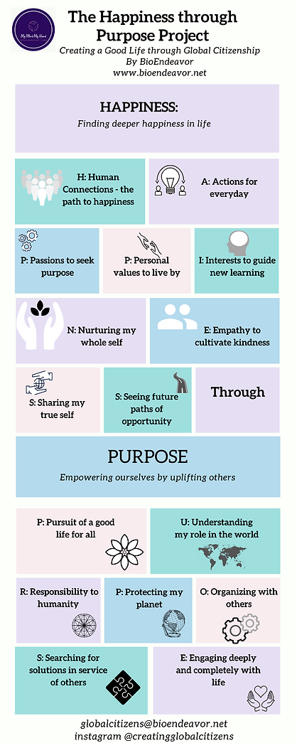 Happiness through Purpose Infographic.pn