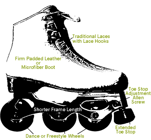 inline figure skate parts diagram