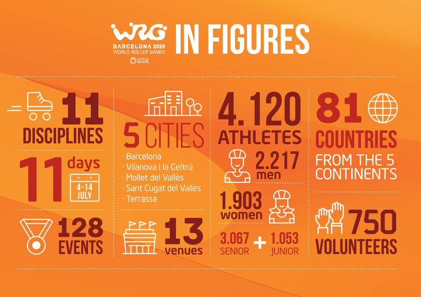 What Are the 2019 World Roller Games