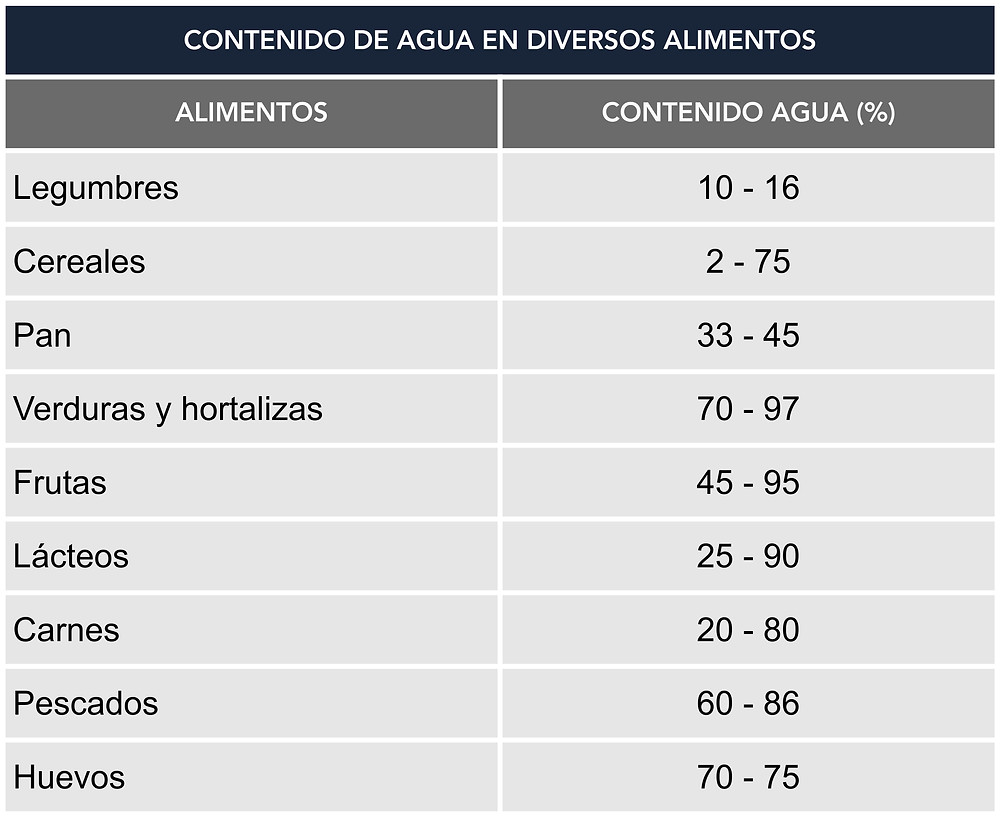 CONTENIDO DE AGUA DE DIVERSOS ALIMENTOS