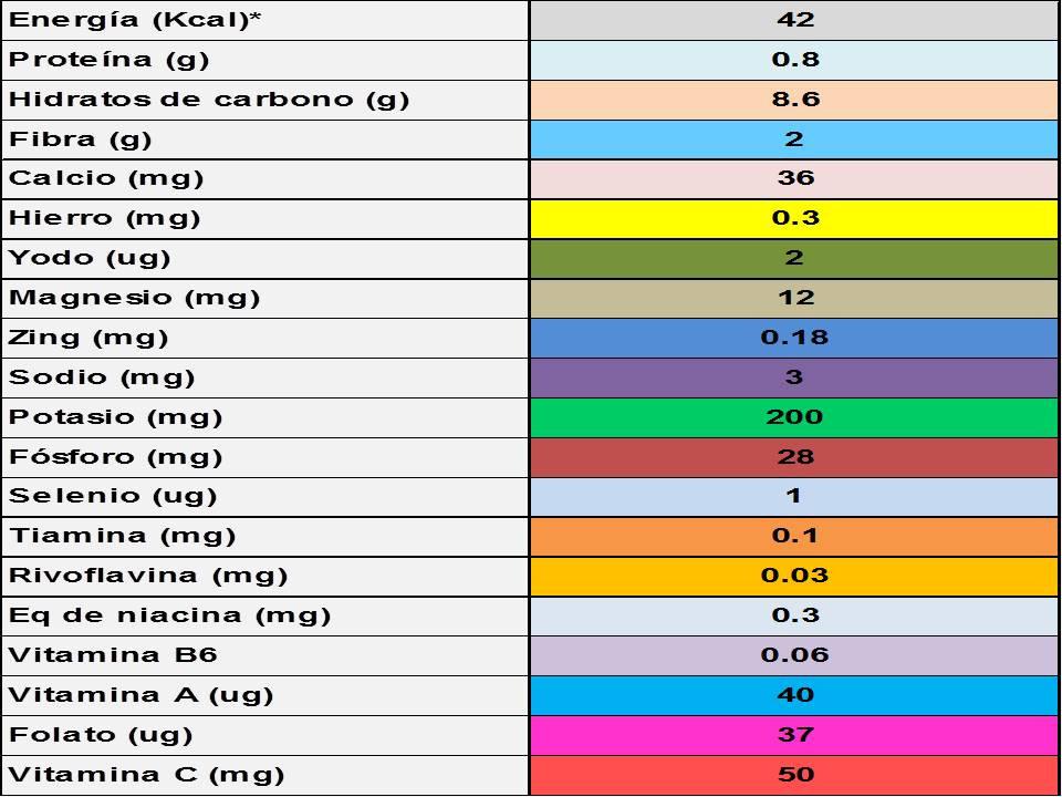 Composición nutricional de las naranjas por 100 g de porción