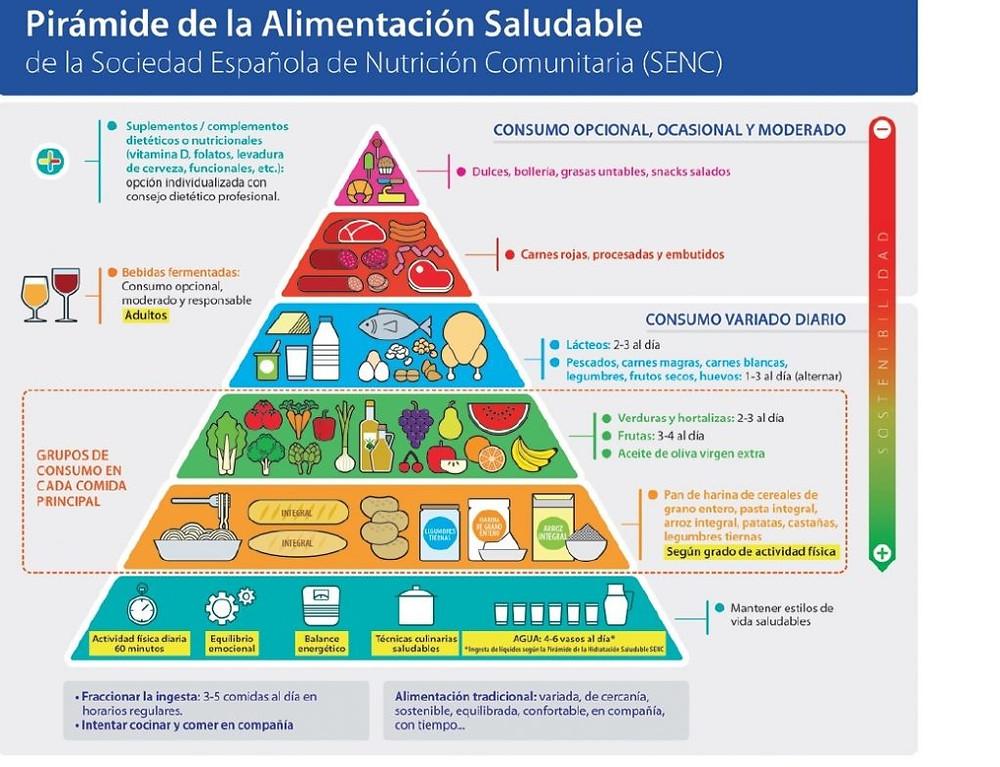 Imagen de la pirámide facilitada por la Sociedad Española de Nutrición Comunitaria (SENC)