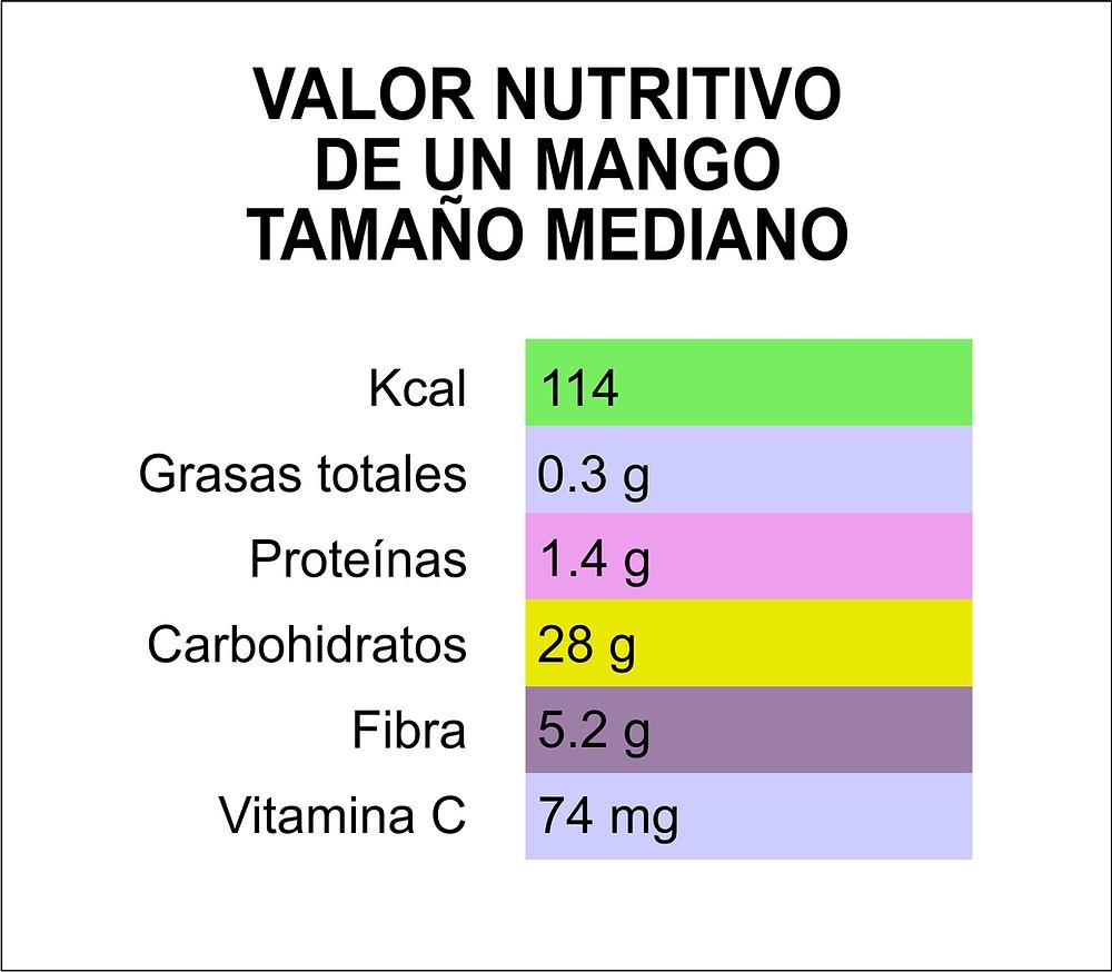 VALOR NUTRITIVO DEL MANGO