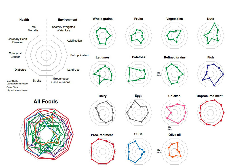 Gráfico del impacto sobre la salud y el planeta de los 15 alimentos analizados en el estudio. PNAS