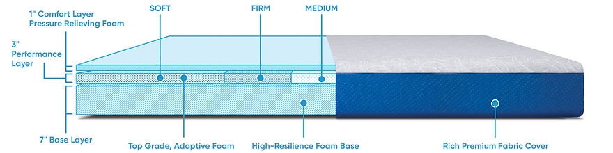 Trisupport Mattress graphic with explana