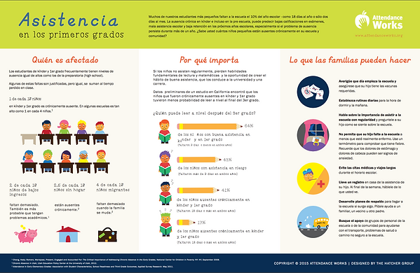 Attendance in the Primary Grades Spanish