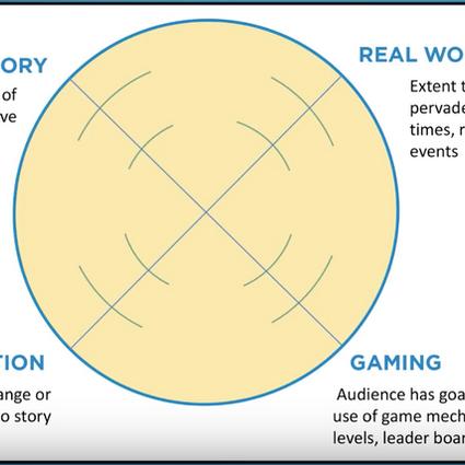 White Paper: Transmedia Storytelling