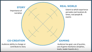 The four parts to transmedia storytelling