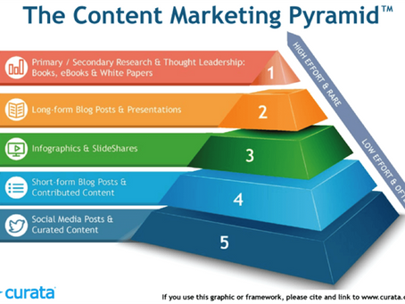 Using a Marketing Content Pyramid to Create Content