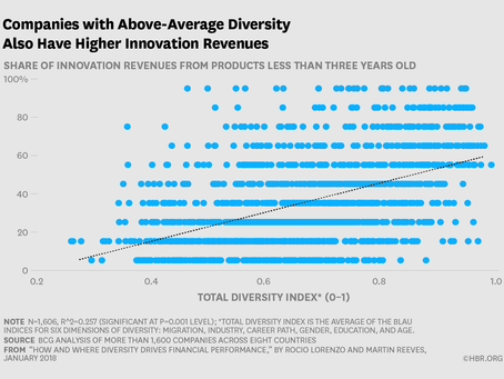 Is diversity actually linked to financial performance?