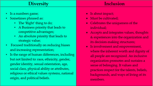 Diversity: Is a numbers game; Sometimes phrased as: The 'Right' thing to do; A Business priority that leads to competitive advantages; An absolute priority that leads to strategic value; Focused traditionally on reducing biases and increasing representation; Is the range of human differences, including but not limited to: race, ethnicity, gender, gender identity, sexual orientation, age, social class, physical ability or attributes, religious or ethical values systems, national origin, and political beliefs.  Inclusion: Is about impact; Must be cultivated; Celebrates the uniqueness of the individual;  Accepts and integrates values, thoughts & experiences into the organization and its decision-making structures; Is involvement and empowerment, where the inherent worth and dignity of all people are recognized. An inclusive organization promotes and sustains a sense of belonging. It values and practices respect for the talents, beliefs, backgrounds, and ways of living of its members.