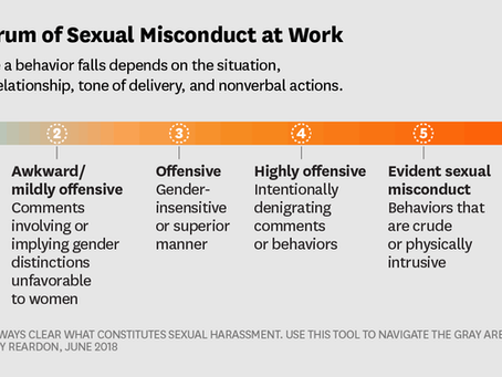 Sexual Misconduct at Work