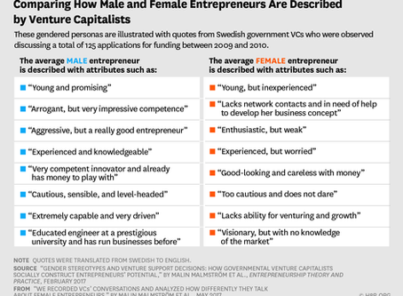 Comparing How Male and Female Entrepreneurs Are Described by Venture Capitalists