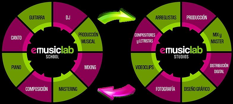 Rueda-Emusic-Lab.png