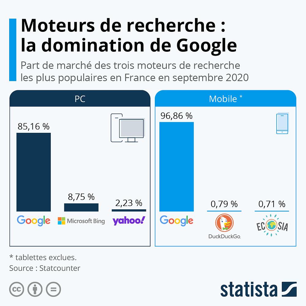 Statista statistiques utilisation de Google