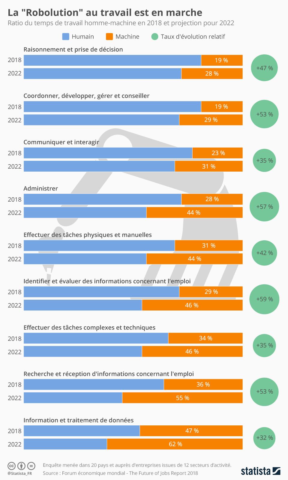 Statistiques sur la Robolution soucre Statista