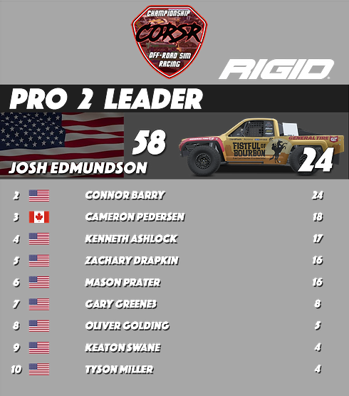 Pro 2 Championships.png