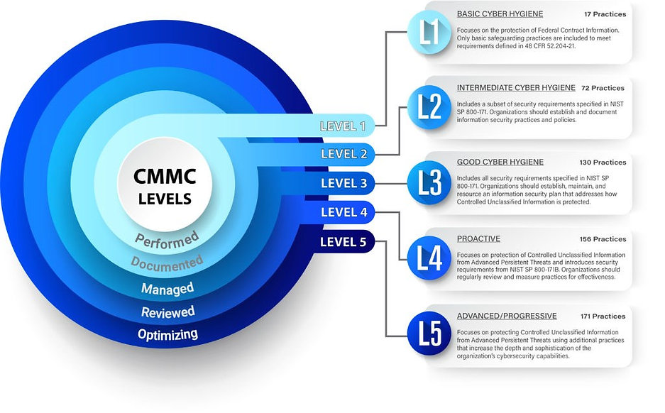 CMMC Levels.jpg