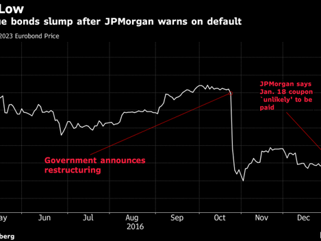 Bondholders Insist Mozambique Will Pay as JPMorgan Sees Default