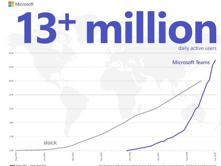 Microsoft Teams - the future?