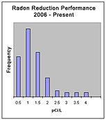 radon-reduction-performance-sm.jpg