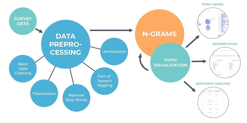 Natural Language Processing/Text Analysis Data Pipeline