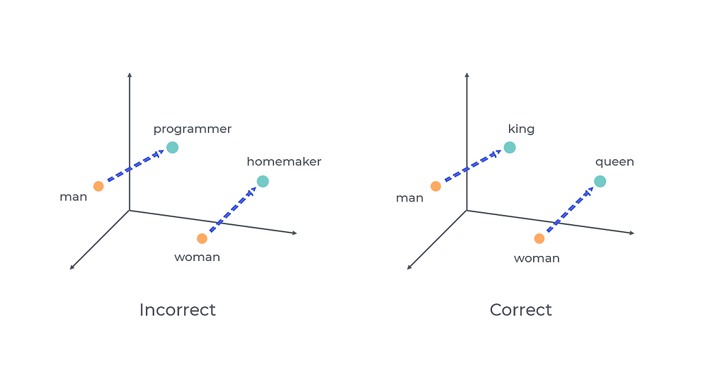 Bias in Machine Learning