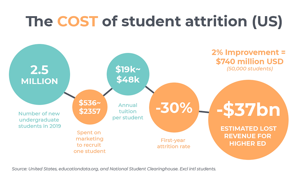 There were 2.5 million undergraduates in 2019. $536-$2357 is spent on marketing to recruit 1 student. Annual tuition is $19k-$48k. The first year attrition rate is 30%. Adds up to ~$37billion in lost revenue for higher ed.