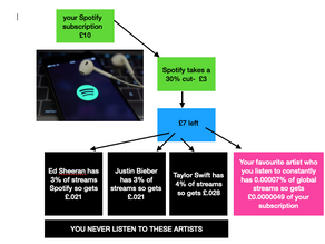 You Hate Ed Sheeran's Music - So why is he getting a chunk of your Spotify subscription?