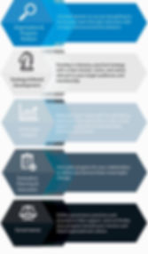 5 strategic planning services for non-profit success