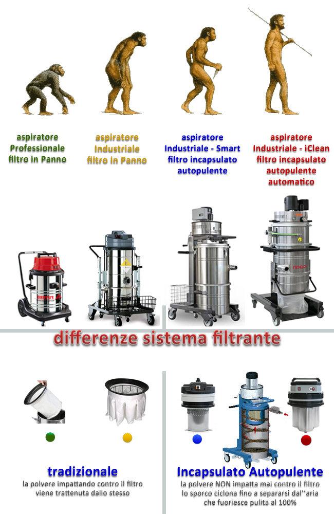 Evoluzione degli aspiratori