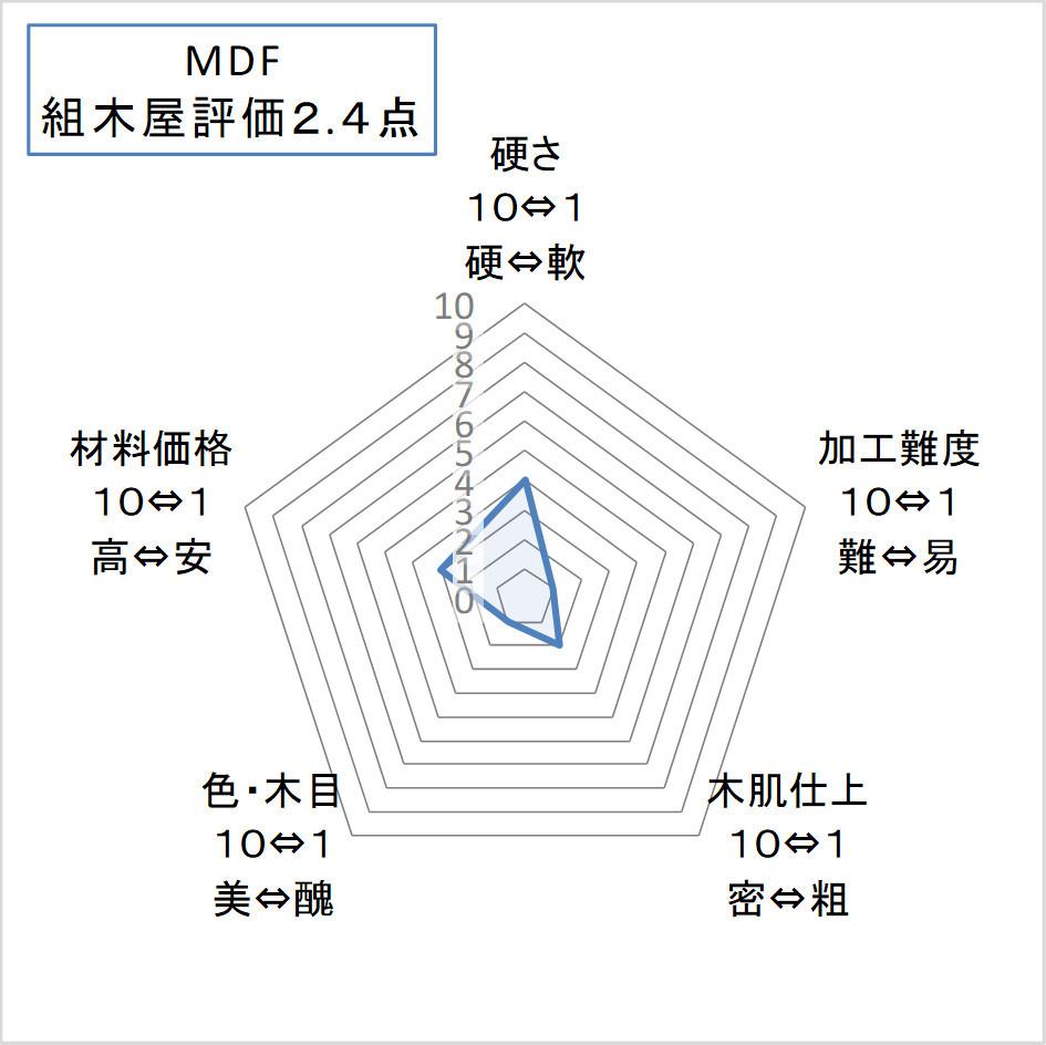 MDF(エム・ディー・エフ)評価