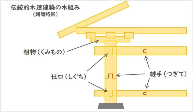 伝統木造 木組み