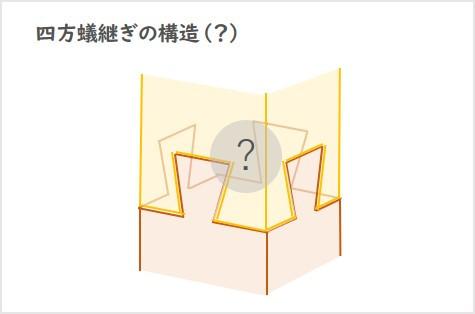 四方蟻継ぎの構造?