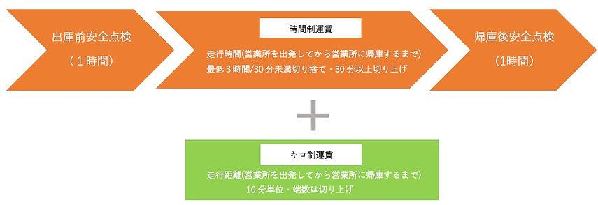 時間制運賃・キロ制運賃.jpg