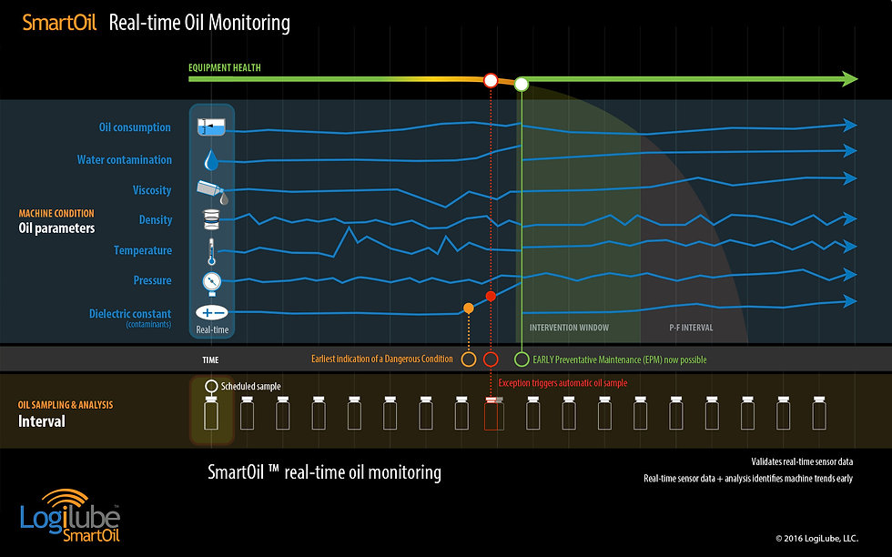 LogiLube SmartOil real-time oil monitoring
