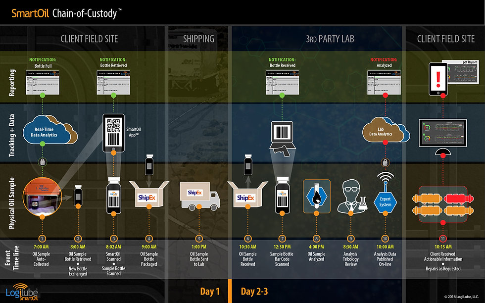 LogiLube SmartOil Chain of Custody