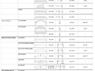 Como dimensionar e calcular estruturas de madeira.